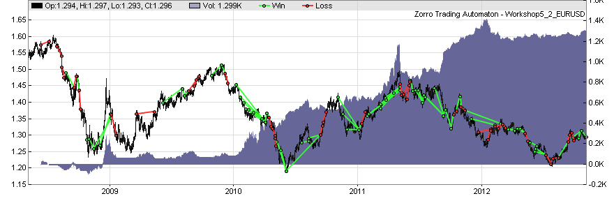 Automated trading strategies forum